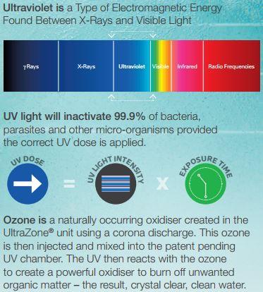 Ozone UVC spa sanitiser